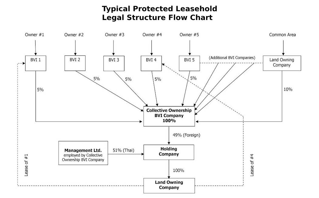 Typical Protected Leasehold Legal Structure Flow Chart